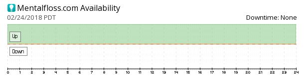 Mentalfloss availability chart