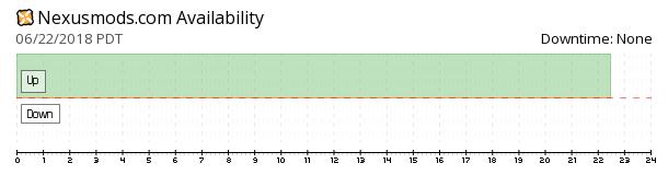 NexusMods availability chart