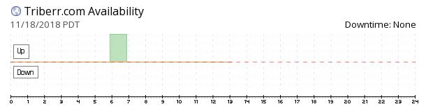 Triberr availability chart