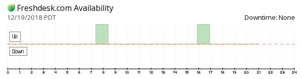 Freshdesk availability chart