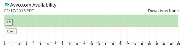 Avvo availability chart