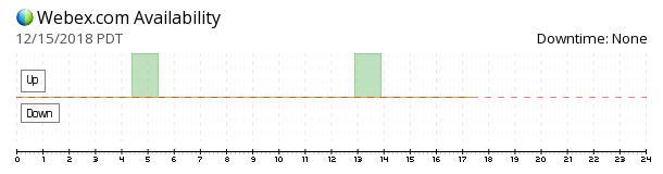 WebEx availability chart