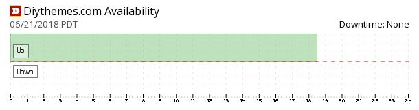 DIYthemes availability chart