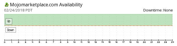MOJO Marketplace availability chart