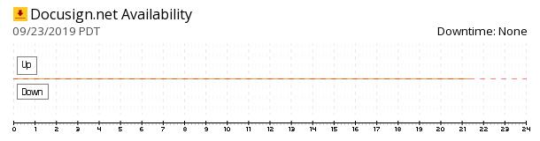 DocuSign availability chart