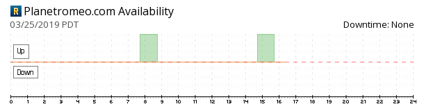 PlanetRomeo availability chart