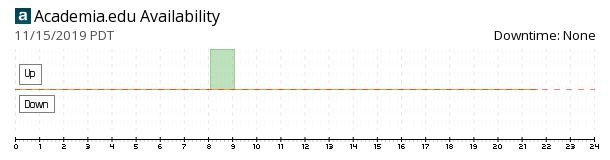 Academia availability chart