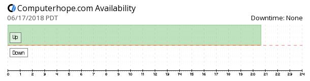 Computerhope availability chart