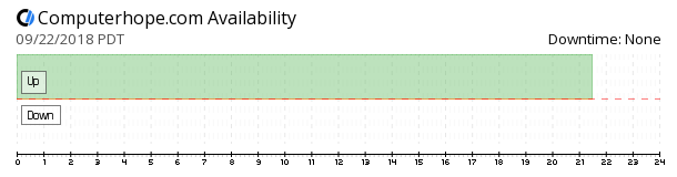 Computerhope availability chart