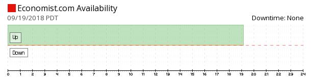 The Economist availability chart
