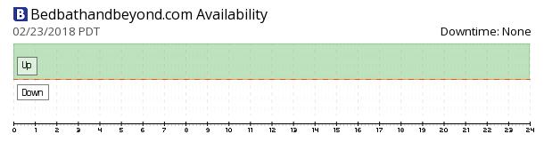 BedBathAndBeyond availability chart