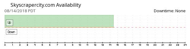 Skyscrapercity availability chart