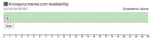 KnowYourMeme availability chart