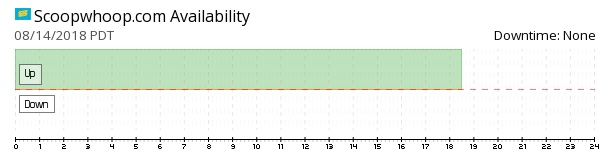 Scoopwhoop availability chart