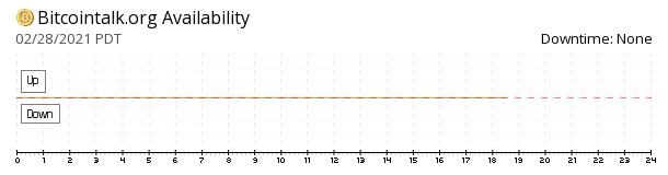 BitcoinTalk Forum availability chart