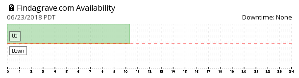 Findagrave availability chart