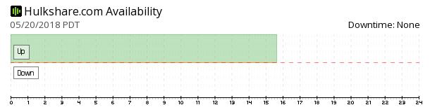 Hulkshare availability chart
