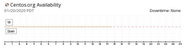 CentOS availability chart