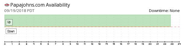 Papa Johns Pizza availability chart