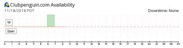 Clubpenguin availability chart