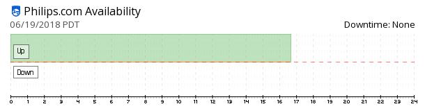 Philips availability chart