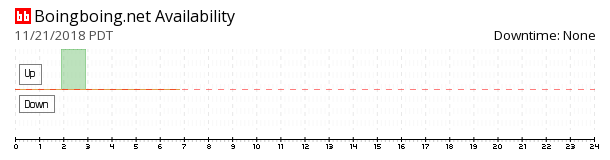 Boing Boing availability chart