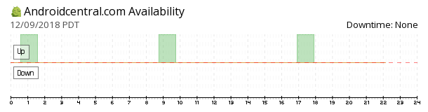 Androidcentral availability chart