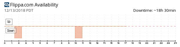 Flippa availability chart
