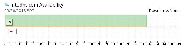 Intodns availability chart