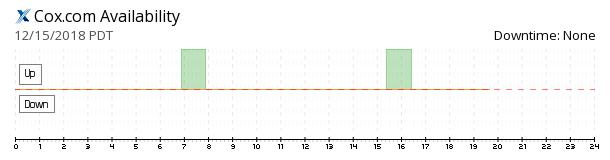Cox availability chart
