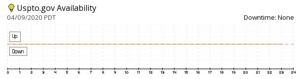 Uspto availability chart
