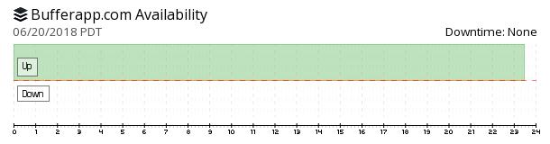 Buffer App availability chart