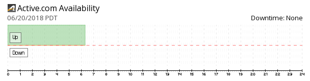 Active availability chart