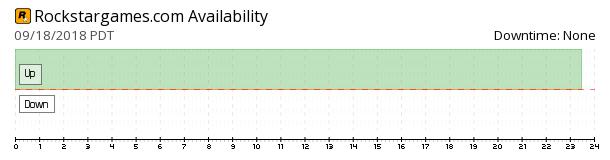 Rockstar Games availability chart