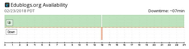 Edublogs availability chart