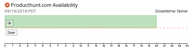 ProductHunt availability chart
