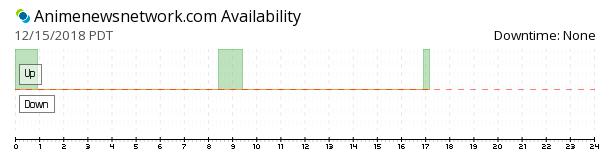 AnimeNewsNetwork availability chart