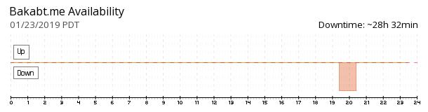 BakaBT availability chart