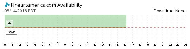FineArtAmerica availability chart