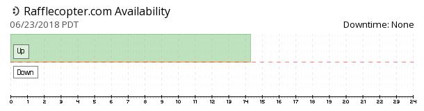 Rafflecopter availability chart