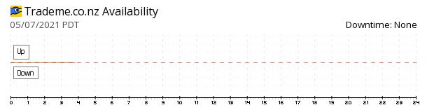 TradeMe availability chart