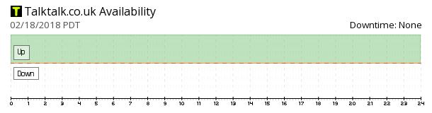 Talktalk availability chart