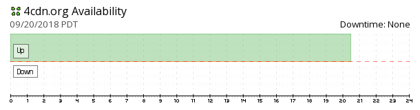 4cdn availability chart