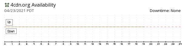 4cdn availability chart