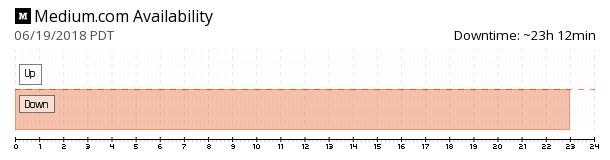 Medium availability chart