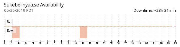 Sukebei.Nyaa.se availability chart