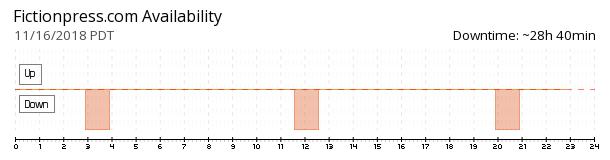 FictionPress availability chart