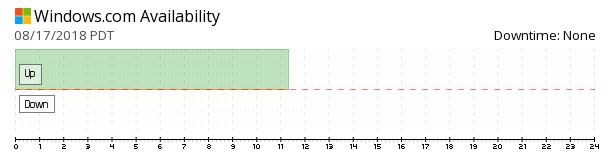 Windows.com availability chart