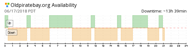 Oldpiratebay availability chart