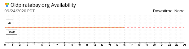 Oldpiratebay availability chart